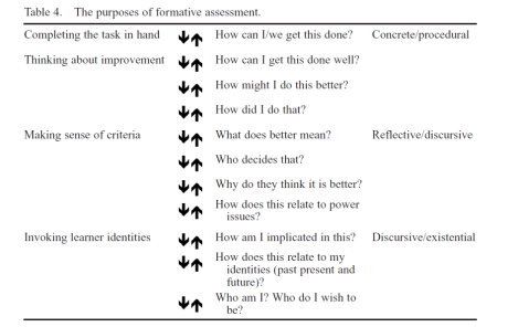 Formative assessment progress